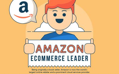 A Study of Amazon – An eCommerce Leader (Infographic)